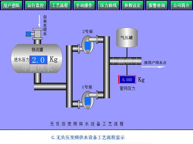中赢直联式管网叠压高楼增压供水设备工艺流程