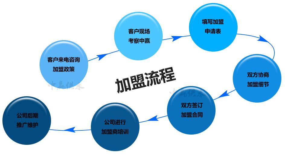 中赢二次雷竞技官网手机版雷竞技App下载招商加盟流程