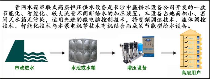 管网水箱串联式高层恒压贝博体彩设备介绍